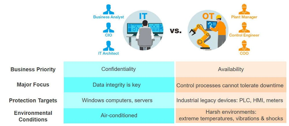Figure 2: The reason for the discrepancy between the maturity of IT and OT cybersecurity is closely related to different business priorities that often conflict with each other. Courtesy: Moxa