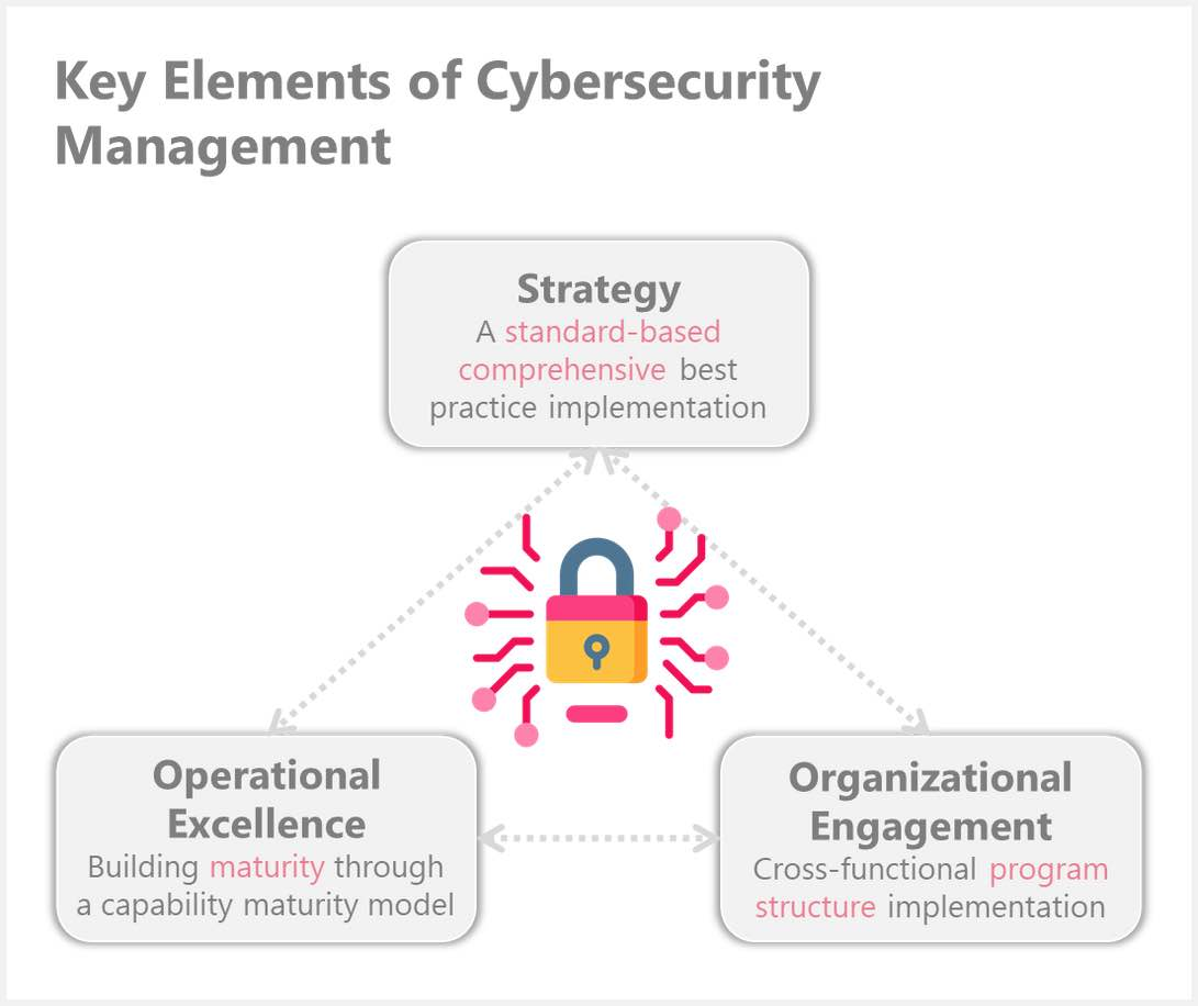The key elements of cybersecurity management are strategy, operational excellence and organizational engagement. Courtesy: Meditechsafe