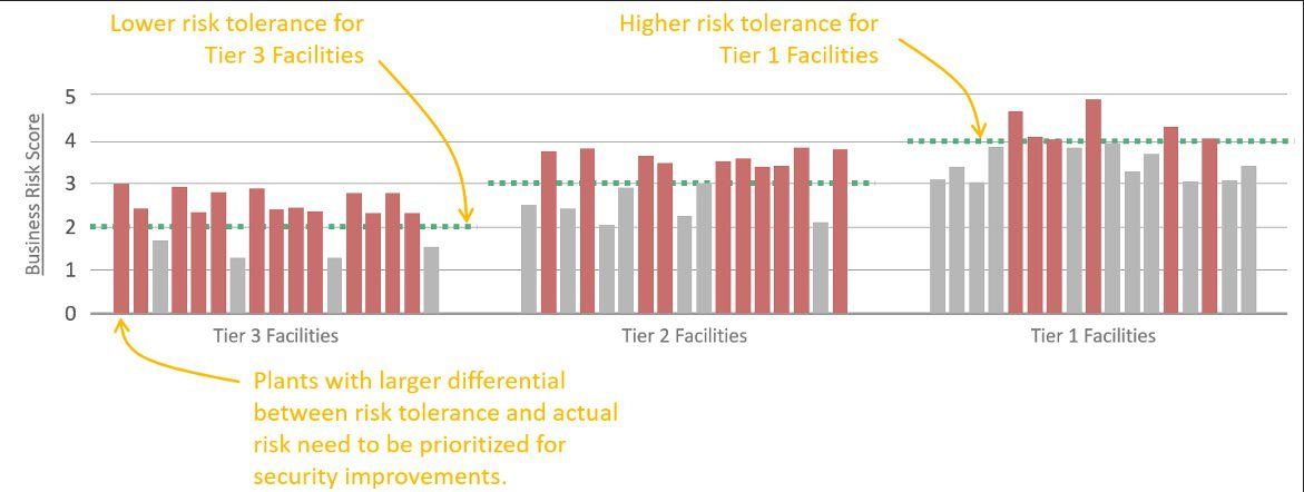 """Figure 3: Graphical example of actual and tolerable risk comparison, with facilities categorized by importance """"tiers."""" Courtesy: Grantek"""