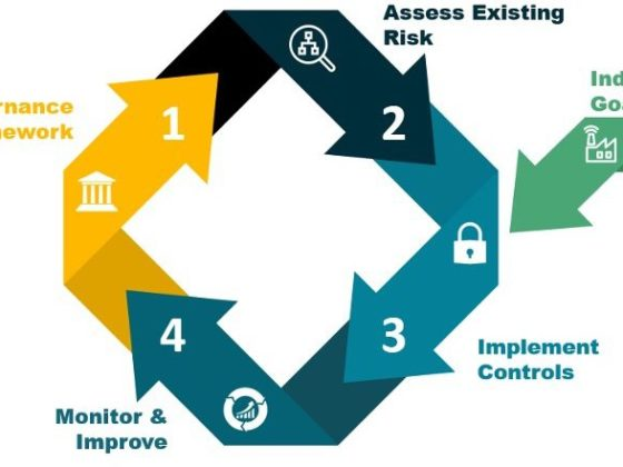Figure 4: The risk management cycle, and incorporation of Industry 4.0 goals for security controls implementation. Courtesy: Grantek