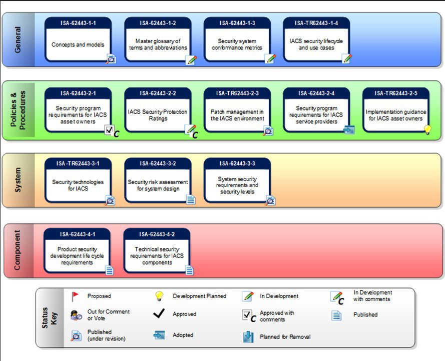 Figure 5: The ISA/IEC-62443 standards and technical reports with statuses. Courtesy: Grantek
