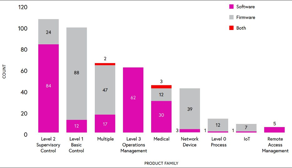 Figure 6: Breakdown of firmware and software vulnerabilities by product families. Courtesy: Grantek