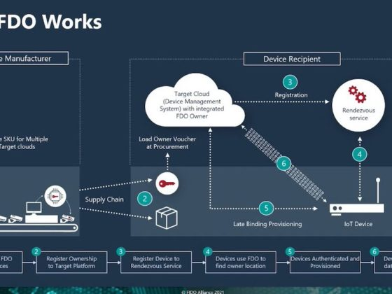 Automated secure device onboarding is shown as a six-step process using the IoT as part of the delivery system for the supply chain. Courtesy: Fortinet/Intel