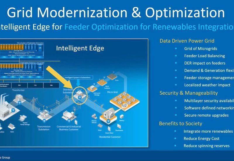 The modern energy grid will be data-driven, have improved security and rely on the edge to manage data processing. Courtesy: Intel/Fortinet